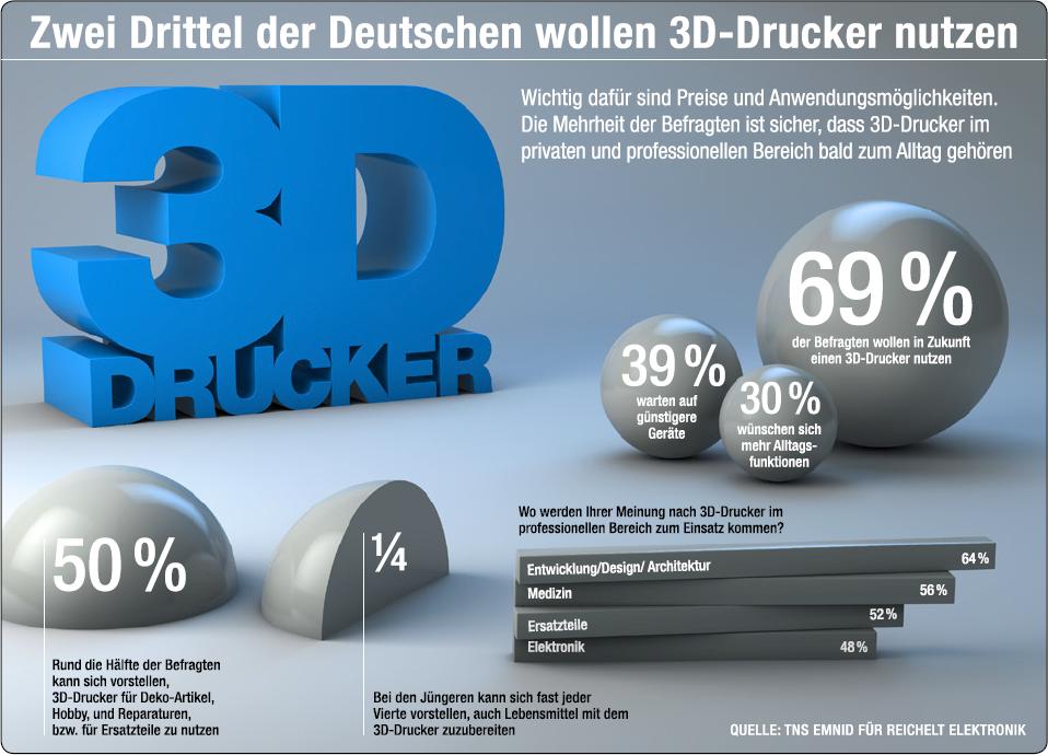 3DDrucker